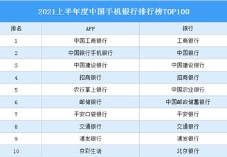 2021上半年度中国手机银行排行榜TOP100(附榜单)