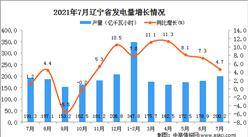 2021年7月辽宁省发电量数据统计分析