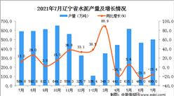 2021年7月辽宁省水泥产量数据统计分析