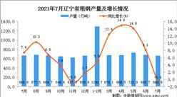 2021年7月辽宁省粗钢产量数据统计分析