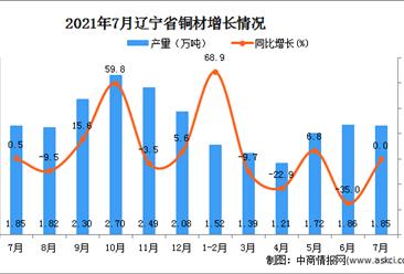 2021年7月辽宁省铜材产量数据统计分析