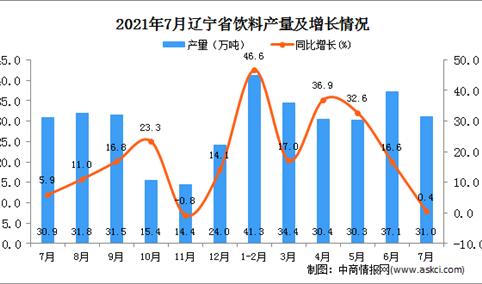 2021年7月辽宁省饮料产量数据统计分析