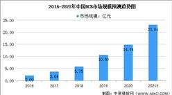 2021年中国药物涂层球囊(DCB)行业市场规模及未来发展前景预测分析(图)