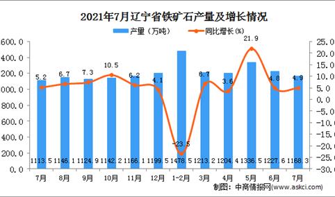2021年7月辽宁省铁矿石产量数据统计分析