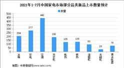 2021年1-7月中國家電行業新品上市數量分析:累計數量已破萬