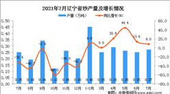 2021年7月辽宁省纱产量数据统计分析