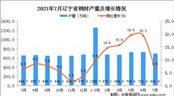 2021年7月辽宁省钢材产量数据统计分析