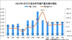 2021年7月辽宁省化学纤维产量数据统计分析