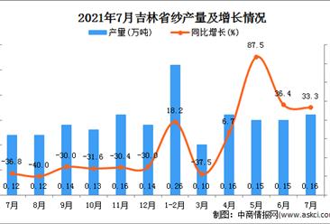 2021年7月吉林省纱产量数据统计分析