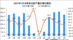 2021年7月吉林省水泥产量数据统计分析