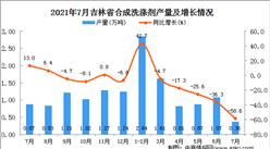 2021年7月吉林省合成洗涤剂产量数据统计分析
