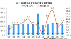 2021年7月吉林省生铁产量数据统计分析
