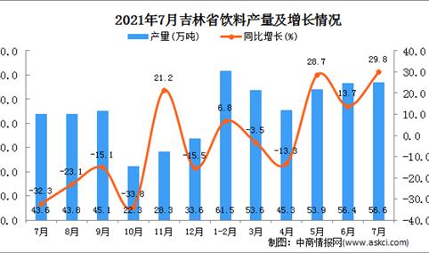 2021年7月吉林省饮料产量数据统计分析