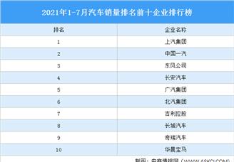 2021年1-7月汽车销量排名前十企业排行榜(附榜单)