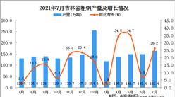 2021年7月吉林省粗钢产量数据统计分析