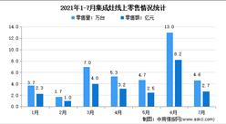 2021年1-7月中国集成灶行业线上线下市场运营情况分析(图)
