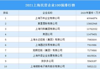 2021上海民营企业100强排行榜(附完整榜单)