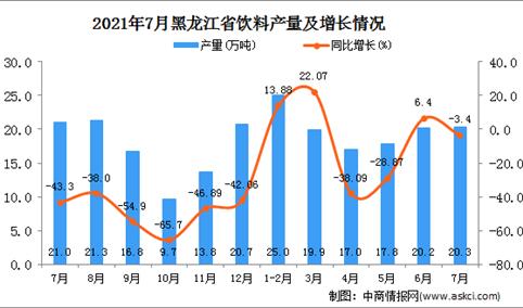 2021年7月黑龙江饮料产量数据统计分析