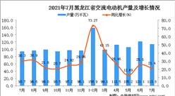 2021年7月黑龙江交流电动机产量数据统计分析
