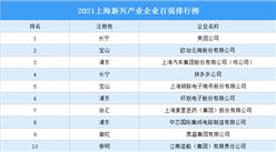 2021上海新兴产业企业百强排行榜(附完整榜单)