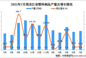 2021年7月黑龍江塑料制品產量數據統計分析