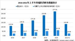 恒瑞医药2021年上半年财报:营收同比增长17.58%(图)