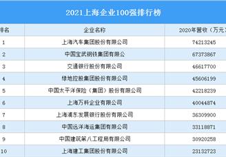 2021上海企业100强排行榜(附完整榜单)