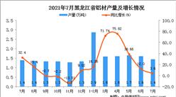 2021年7月黑龙江铝材产量数据统计分析