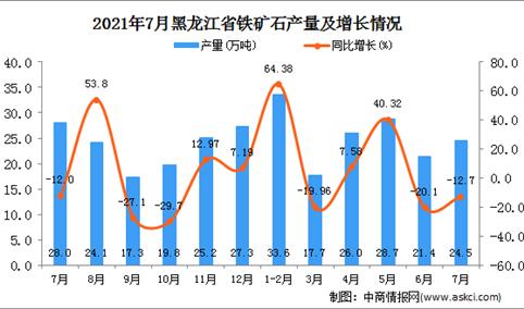 2021年7月黑龙江铁矿石产量数据统计分析