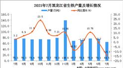 2021年7月黑龙江生铁产量数据统计分析