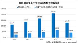 迈瑞医疗2021年上半年财报:营收同比增长20.96%(图)