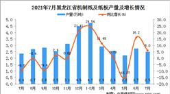 2021年7月黑龙江机制纸及纸板产量数据统计分析