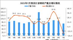 2021年7月黑龙江钢材产量数据统计分析