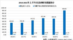 比亞迪2021年上半年財報:營收同比增長50.22%(圖)