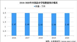 2020年全国教育事业发展统计公报:高中学校数量同比增长0.34%(图)