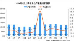 2021年7月上海市生铁产量数据统计分析