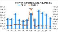 2021年7月江苏省包装专用设备产量数据统计分析