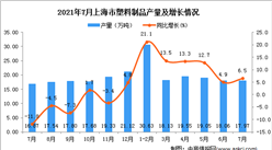 2021年7月上海市塑料制品产量数据统计分析