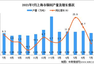 2021年7月上海市铜材产量数据统计分析