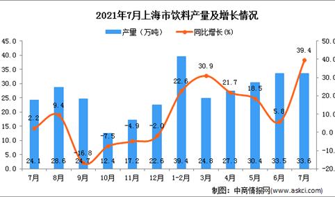 2021年7月上海市饮料产量数据统计分析