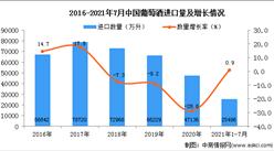 2021年1-7月中國葡萄酒進口數據統計分析
