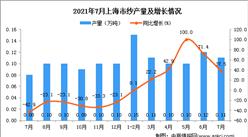 2021年7月上海市纱产量数据统计分析