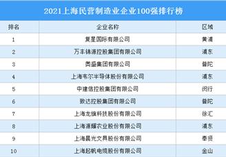 2021上海民营制造业企业100强排行榜(附完整榜单)