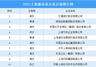 2021上海服务业企业百强排行榜(附完整榜单)