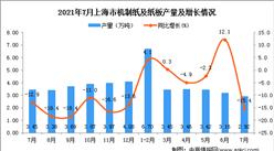 2021年7月上海市机制纸及纸板产量数据统计分析