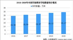 2020年全国教育事业发展统计公报:幼儿园数量同比增长3.75%(图)