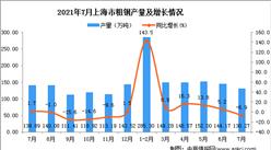 2021年7月上海市粗钢产量数据统计分析