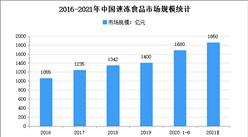 """""""双循环""""战略专题:2021年中国速冻食品行业市场现状及发展前景预测分析"""