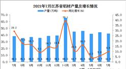 2021年7月江苏省铝材产量数据统计分析