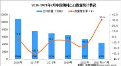 2021年1-7月中国钢材出口数据统计分析